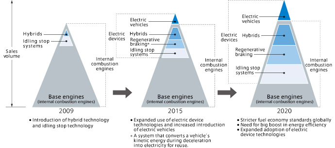 hybrid technology and regenerative braking Open access peer-reviewed chapter analysis of a regenerative braking system for a hybrid electric vehicle using electro-mechanical brakes by sung-ho hwang, hyunsoo kim, donghyun kim and kihwa jung.